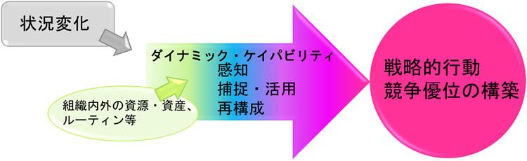 ダイナミック・ケイパビリティ イメージ