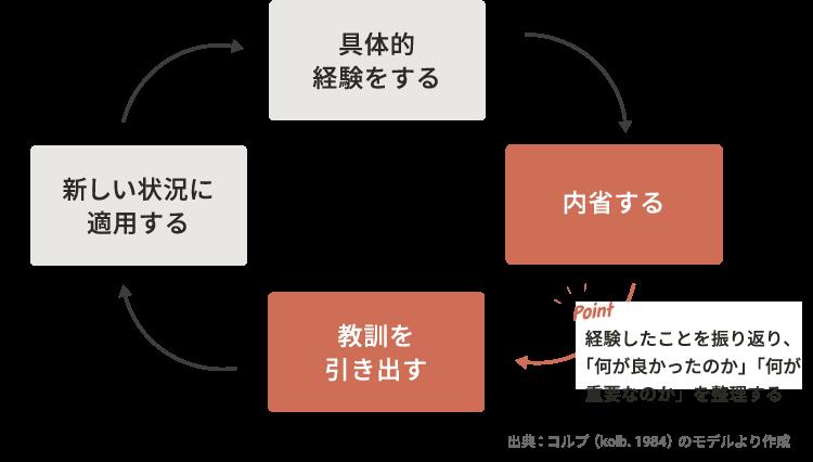 図1. 経験学習サイクル