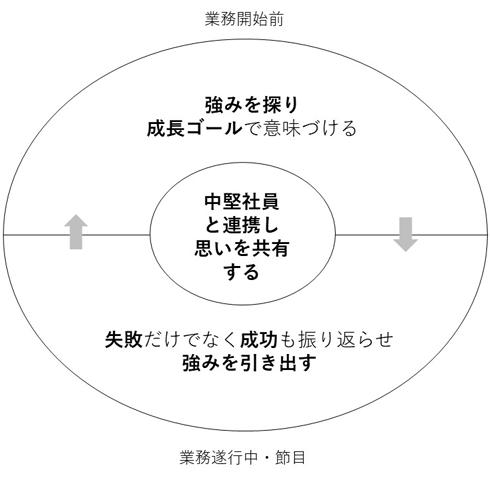 図2. 育て上手のマネジャーの育成方法