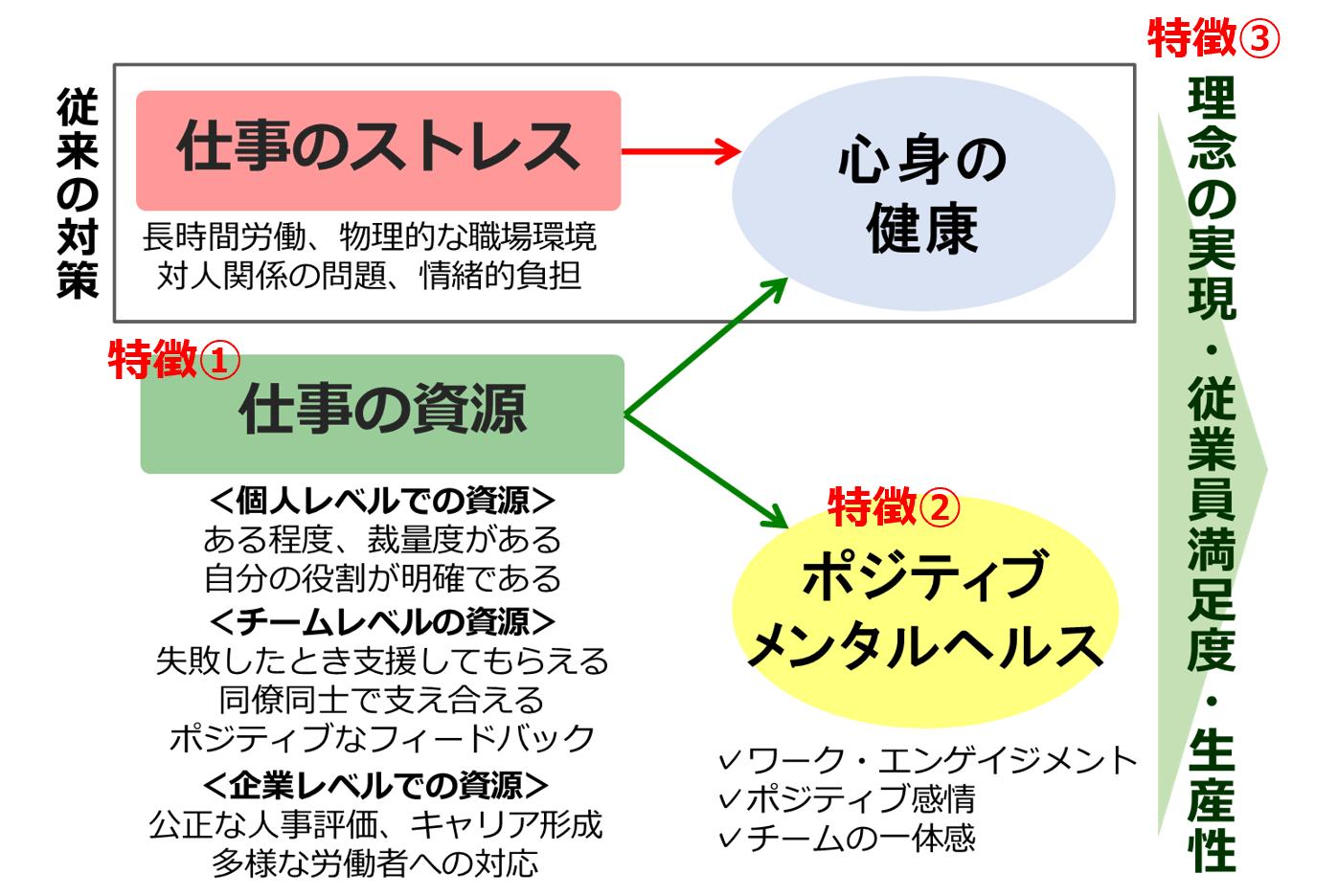 図:ポジティブメンタルヘルス対策の特徴