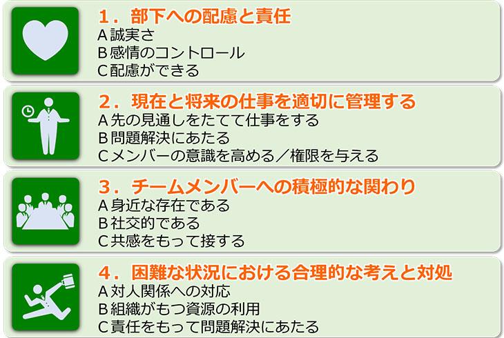 図1. HSEのマネジメントコンピテンシー(上司の能力・行動)リストの4領域12項目