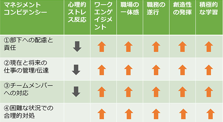 図2. マネジメントコンピテンシーと心理的ストレス反応やポジティブな指標との関連