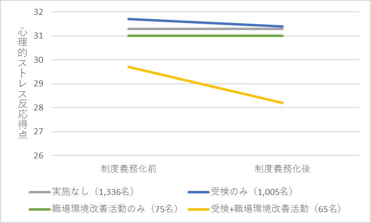 表.ストレスチェック制度義務化前後での労働者の心理的ストレス反応の変化 (Imamura et al, 2018より作図)