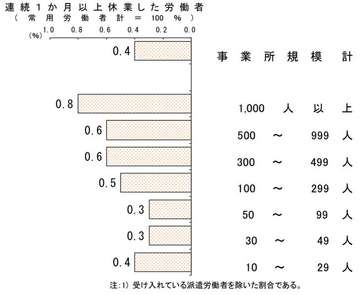 図1. 過去1年間にメンタルヘルス不調により連続1か月以上休業した労働者の割合(平成29年)