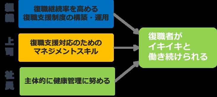 図2. 復職者がイキイキと働き続けるために組織・上司・社員が果たす役割