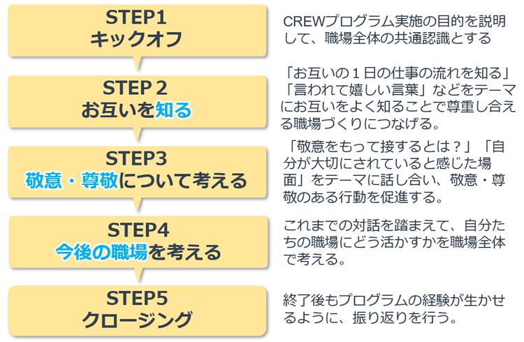 図. CREWプログラムの進め方