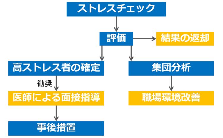図1.ストレスチェックの流れ