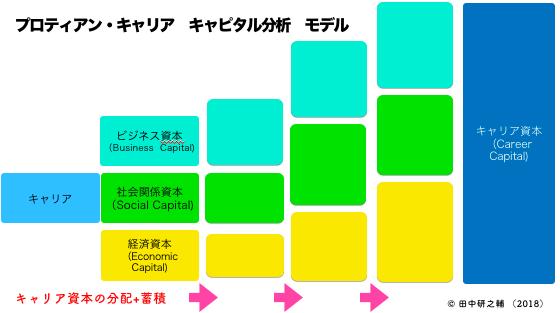 プロティアン・キャリア キャピタル分析 モデル