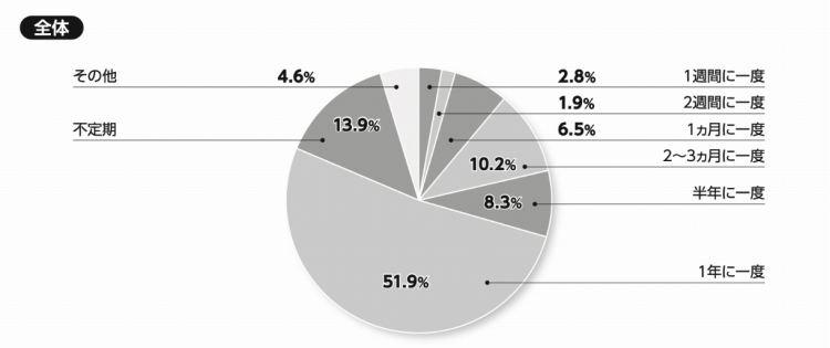 図2:キャリア開発研修をどのくらいの頻度で行っていますか