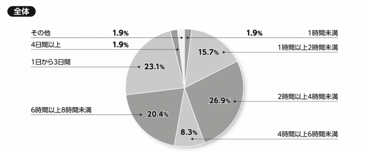 図3:キャリア開発研修に1回あたりどのくらいの時間をかけていますか