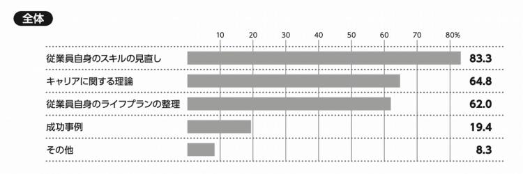 図4:キャリア開発研修では具体的にどんな内容を学んでいますか