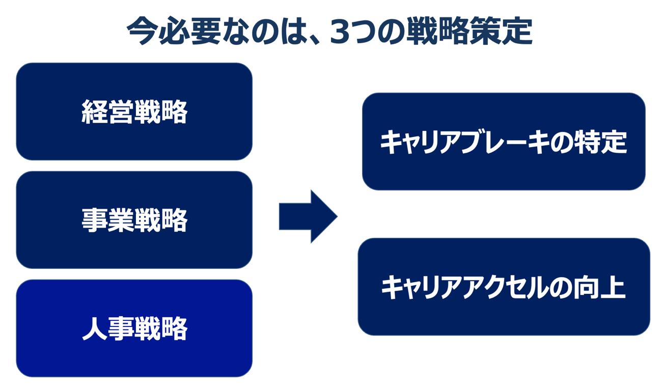 三つの戦略策定の中に人事戦略