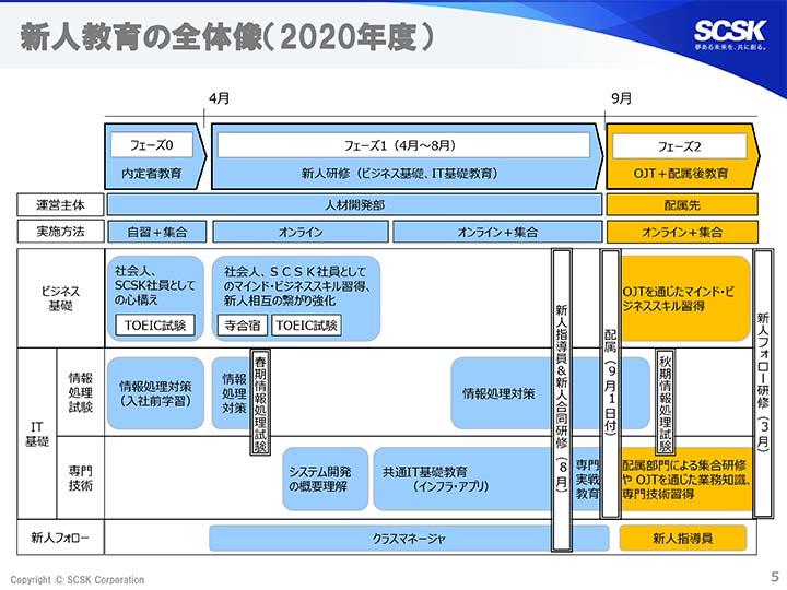 新人教育の全体像(2020年度)SCSK株式会社