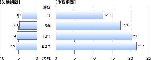 図表3 勤続年数別にみた欠勤・休職期間(一般疾病の場合)