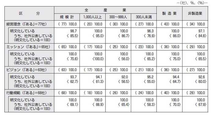 【図表2】「経営理念」等の明文化と社外公表の有無