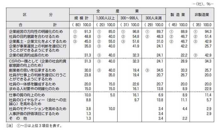 【図表5】「経営理念」等はどのような目的で策定されたものか(五つまでの複数回答)