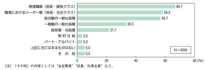 【図表8】経営理念の浸透で特に力点を置いている層(役職・雇用形態)(三つまでの複数回答)
