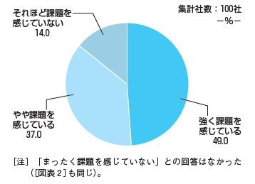 【図表1】40代・50代社員に対する課題認識(規模計)