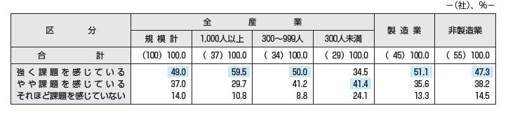 【図表2】40代・50代社員に対する課題認識)