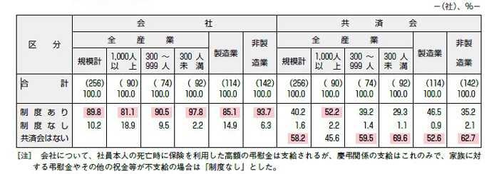 【図表1】慶弔見舞金制度の有無