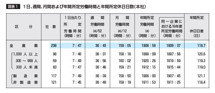 【図表1】1日、週間、月間および年間所定労働時間と年間所定休日日数(本社)