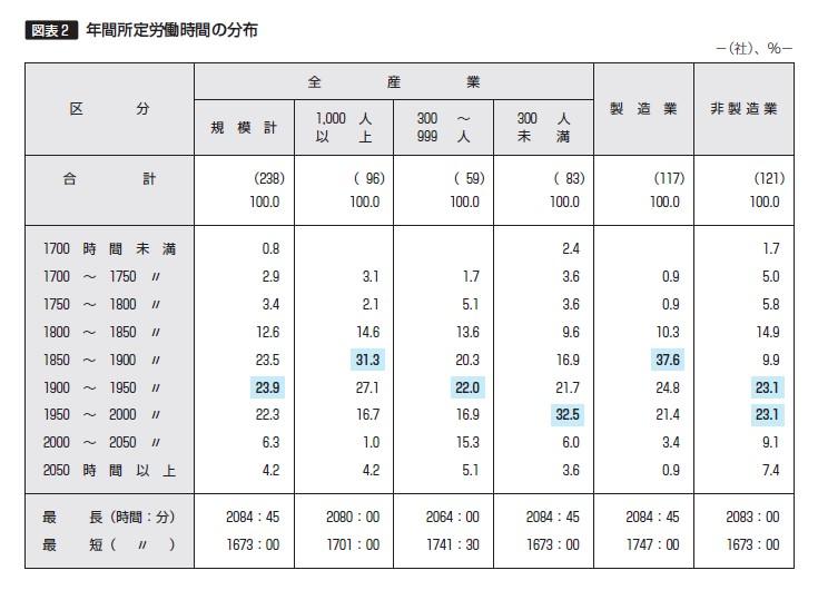 【図表2】年間所定労働時間の分布