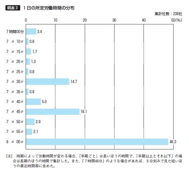 【図表3】1日の所定労働時間の分布