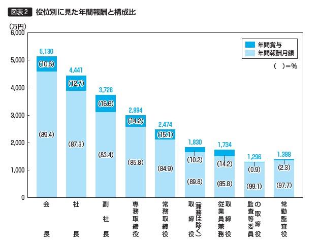 段位別に見た年間報酬と構成比