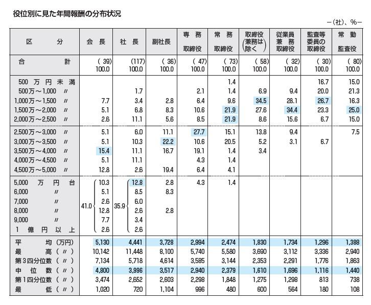 段位別に見た年間報酬の分布状況