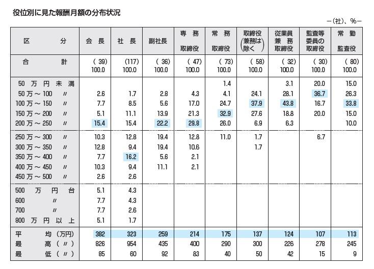 段位別に見た報酬月額の分布状況
