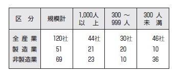 [[参考表]業種別、規模別集計対象会社の内訳