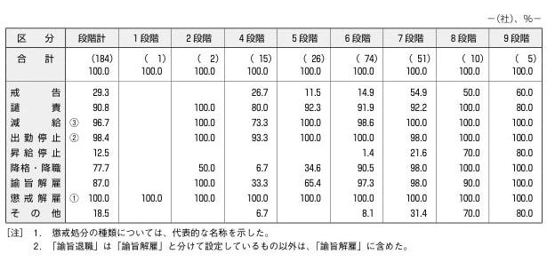 図表1 懲戒処分の種類(複数回答)