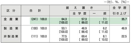 【図表1】初任給の改定状況