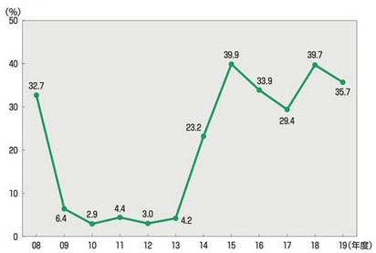【図表2】引き上げ率の推移