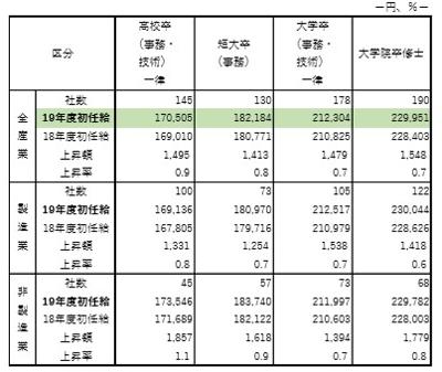 【図表3】2019年度決定初任給および同一企業における上昇額、上昇率