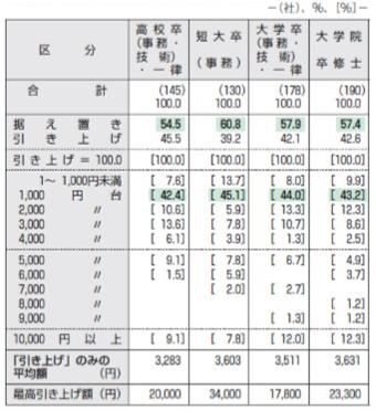 【図表4】2019年度決定初任給の上昇額の分布