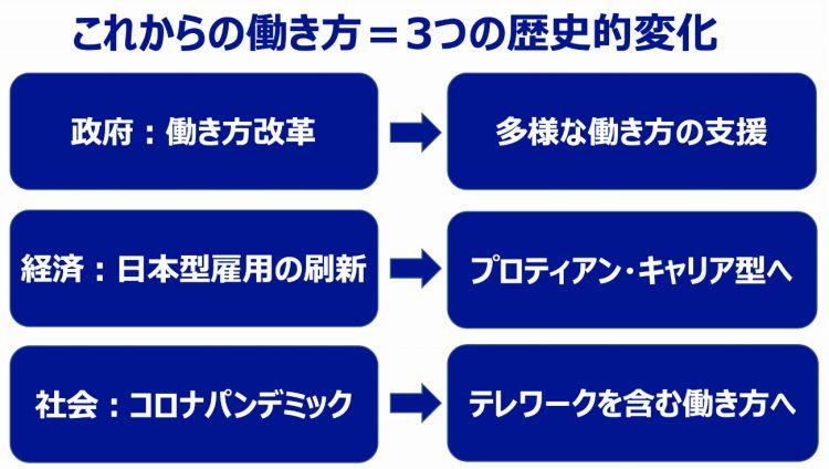これからの働き方=3つの歴史的変化