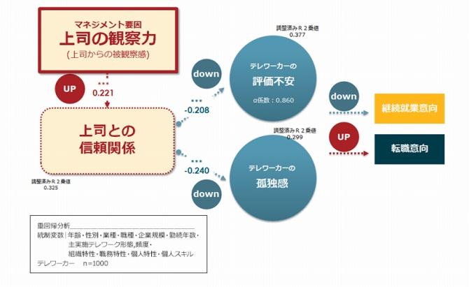 (図表11.上司の観察力による効果)