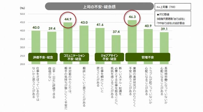 (図表2.テレワーカーのマネジメントに関する上司の不安)