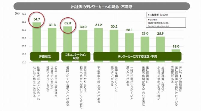 (図表3.出社者の疑念・不満)