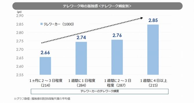 (図表6.テレワークの頻度と孤独感)