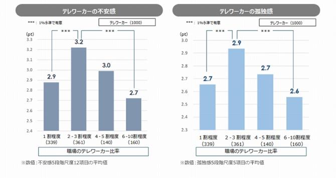 (図表7.職場のテレワーク比率と不安感・孤独感)