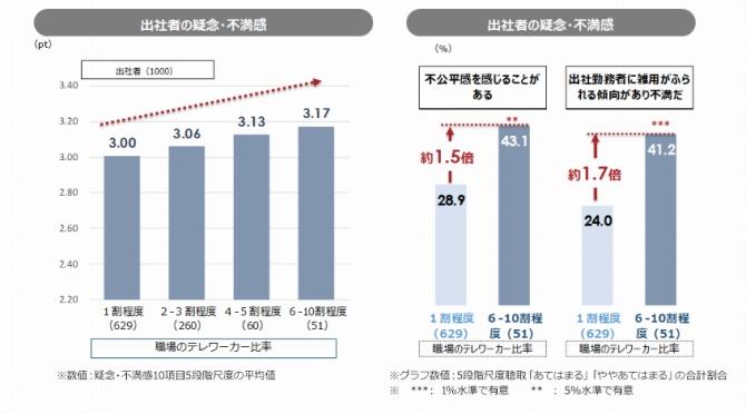 (図表8.職場のテレワーカー比率と出社者の疑念・不満感)