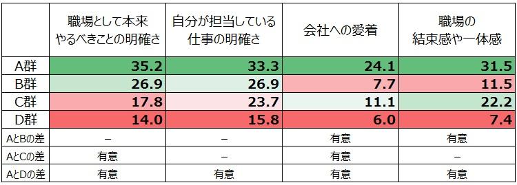 仕事への影響、「高まった」割合
