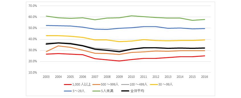 新規大卒就職者の事業所規模別就職後3年以内離職率の推移