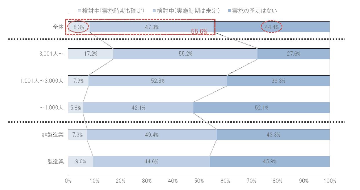 定年延長の検討状況2018