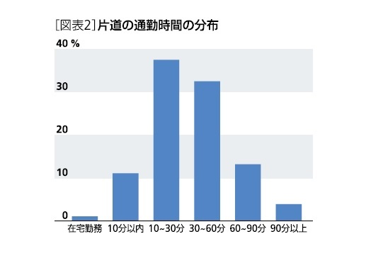 [図表2]片道の通勤時間の分布
