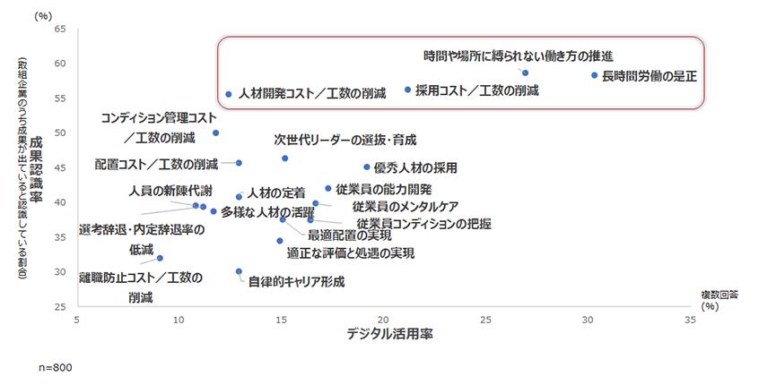 図表4.人材マネジメントにおけるデジタル活用率×成果認識率