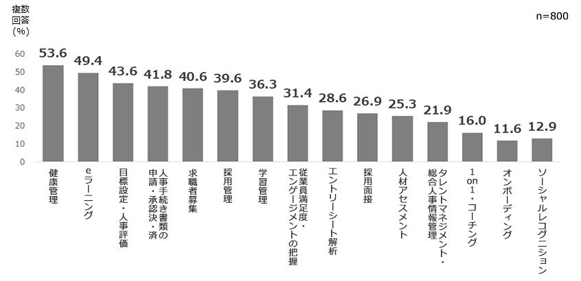 図表5.人材マネジメントにおけるデジタルツール導入率