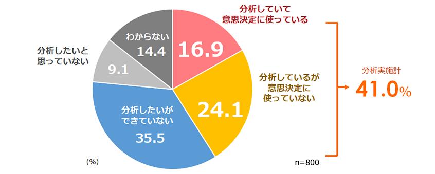 図表7.人材に関するデータの分析実施状況